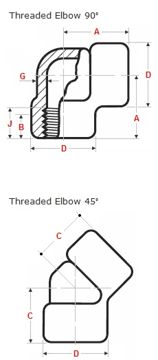 How to Specify & Order Class 150 Stainless Steel Threaded